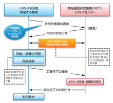 Utilization for Using JGN-X with Global Partner